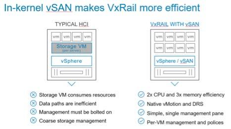 vSan makes VxRail more efficient